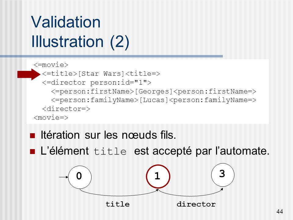 44 Validation Illustration (2) Itération sur les nœuds fils.