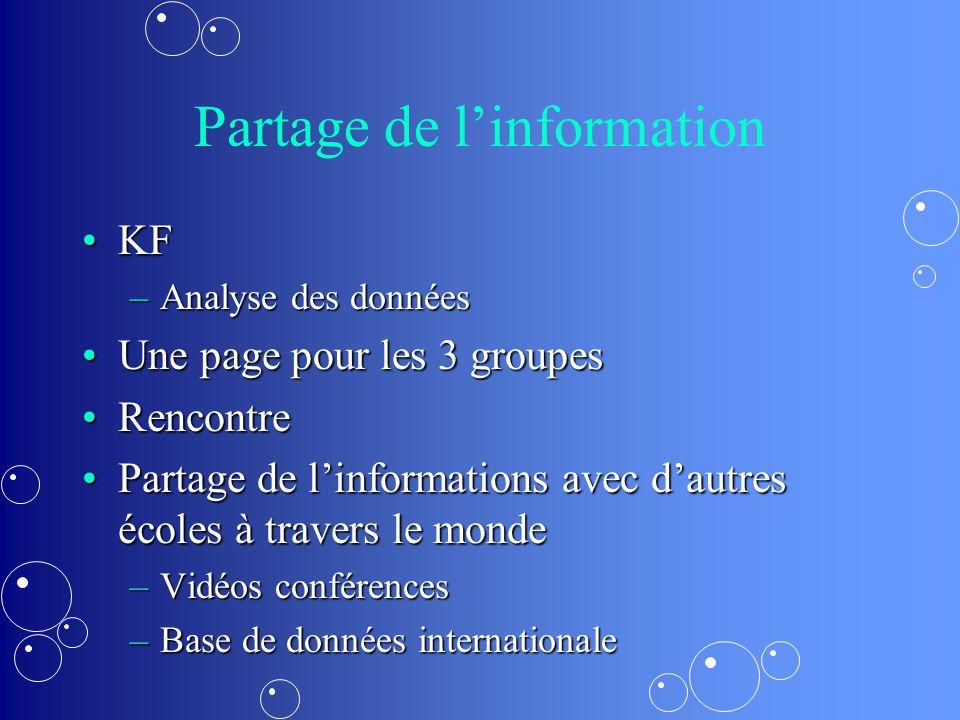 Partage de linformation KFKF –Analyse des données Une page pour les 3 groupesUne page pour les 3 groupes RencontreRencontre Partage de linformations avec dautres écoles à travers le mondePartage de linformations avec dautres écoles à travers le monde –Vidéos conférences –Base de données internationale