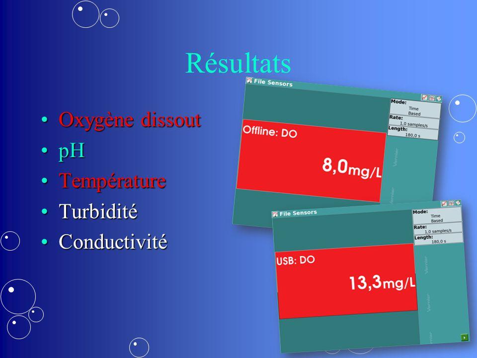 Résultats Oxygène dissoutOxygène dissout pHpH TempératureTempérature TurbiditéTurbidité ConductivitéConductivité
