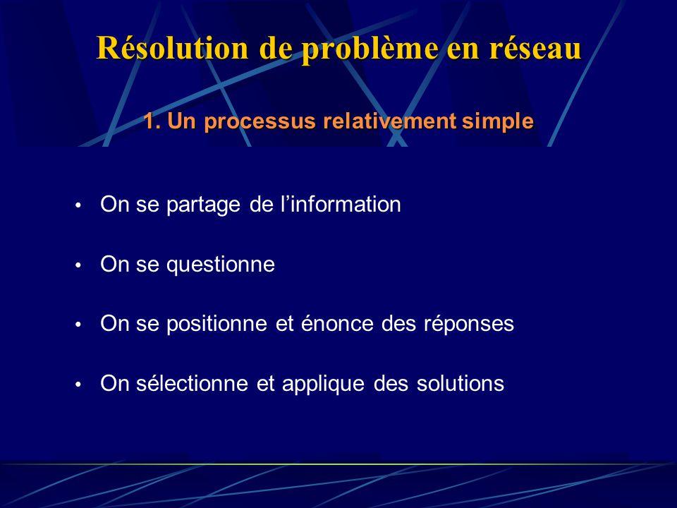 Résolution de problème en réseau 1.