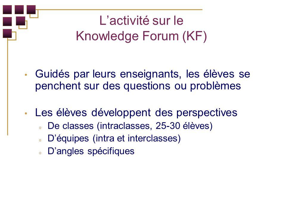 Lactivité sur le Knowledge Forum (KF) Guidés par leurs enseignants, les élèves se penchent sur des questions ou problèmes Les élèves développent des perspectives De classes (intraclasses, 25-30 élèves) Déquipes (intra et interclasses) Dangles spécifiques