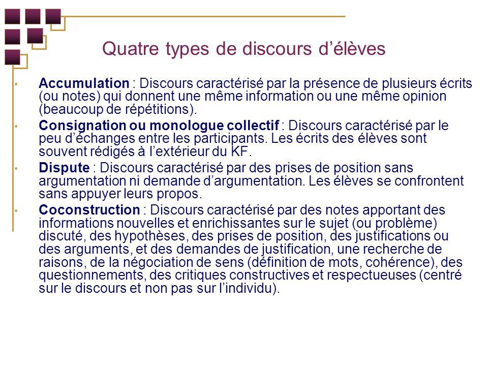 Quatre types de discours délèves Accumulation : Discours caractérisé par la présence de plusieurs écrits (ou notes) qui donnent une même information ou une même opinion (beaucoup de répétitions).