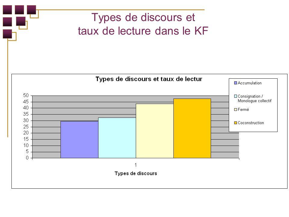 Types de discours et taux de lecture dans le KF