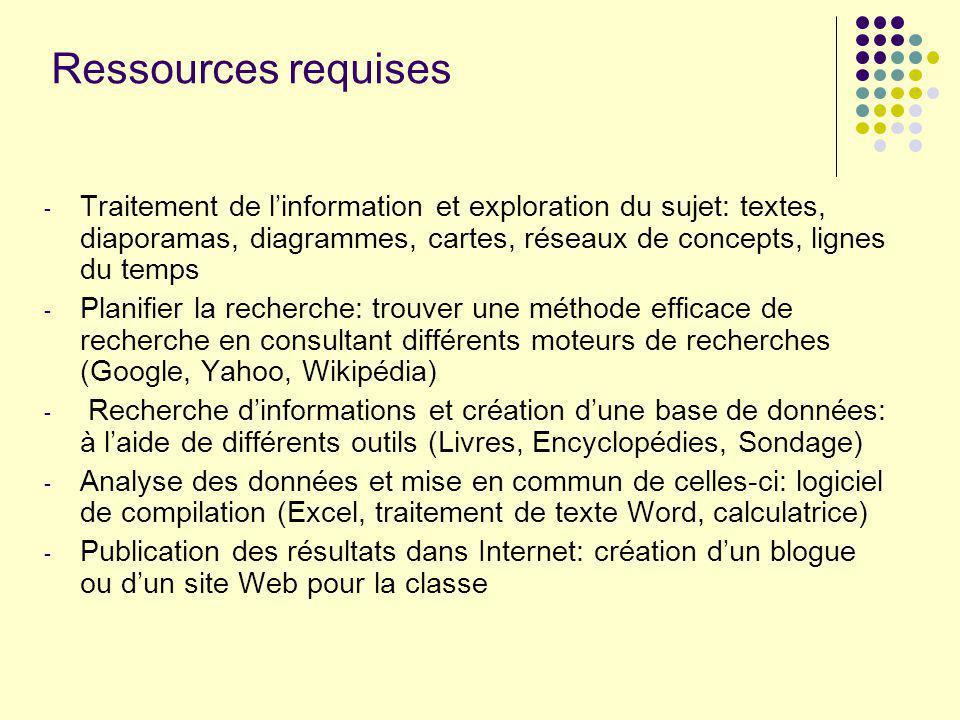 Ressources requises - Traitement de linformation et exploration du sujet: textes, diaporamas, diagrammes, cartes, réseaux de concepts, lignes du temps