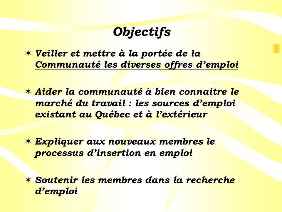 Objectifs Veiller et mettre à la portée de la Communauté les diverses offres demploi Aider la communauté à bien connaitre le marché du travail : les s