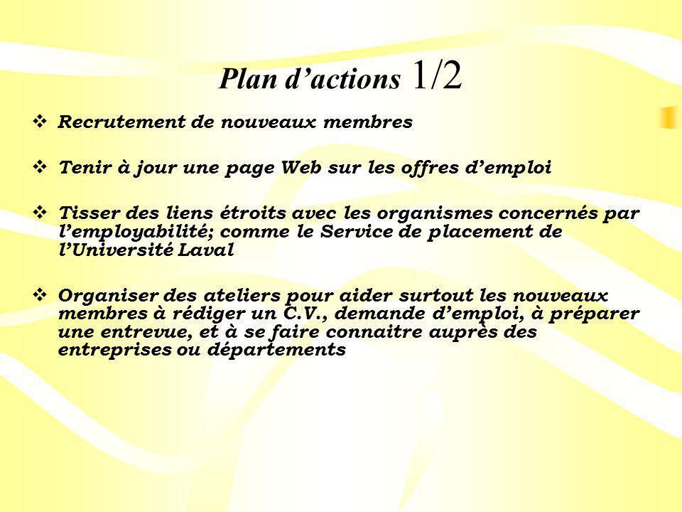 Plan dactions 1/2 Recrutement de nouveaux membres Tenir à jour une page Web sur les offres demploi Tisser des liens étroits avec les organismes concer
