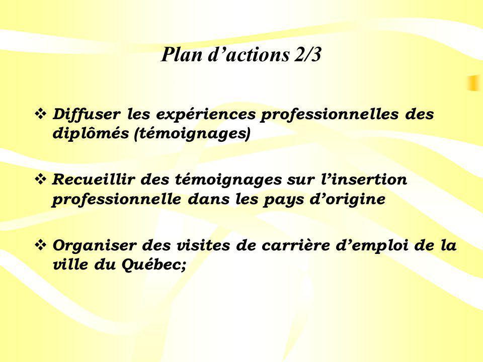 Plan dactions 2/3 Diffuser les expériences professionnelles des diplômés (témoignages) Recueillir des témoignages sur linsertion professionnelle dans