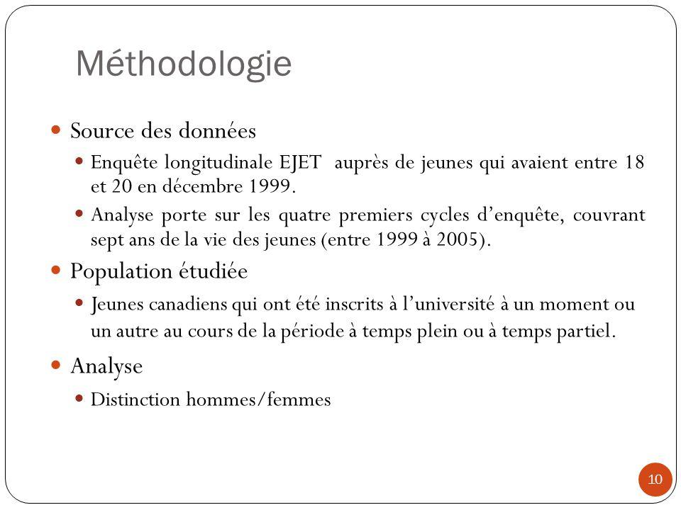 Méthodologie 10 Source des données Enquête longitudinale EJET auprès de jeunes qui avaient entre 18 et 20 en décembre 1999. Analyse porte sur les quat