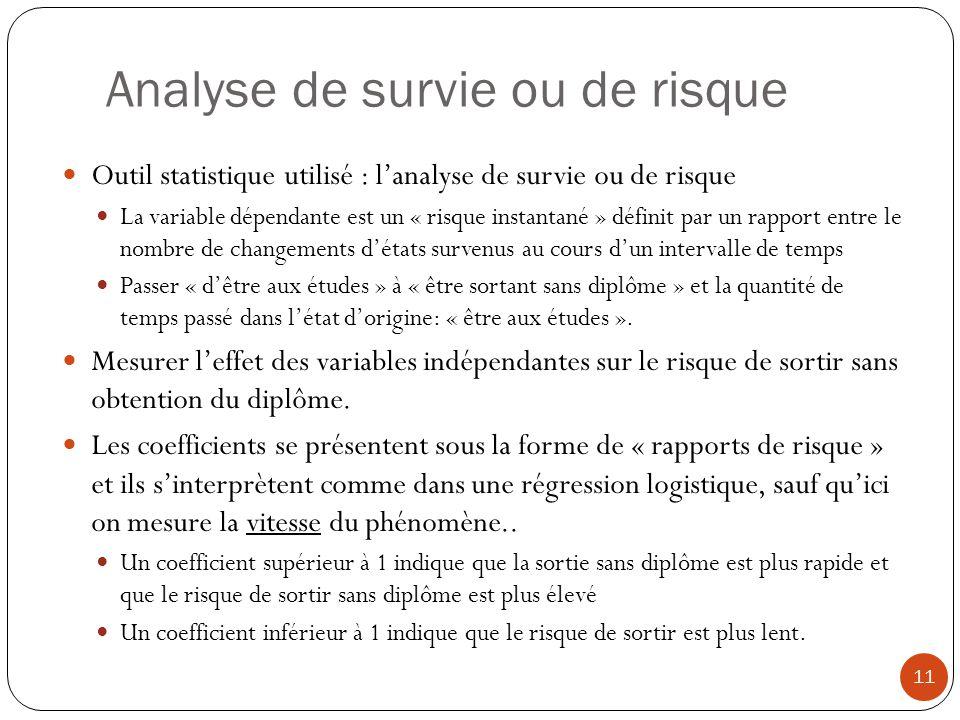 Analyse de survie ou de risque 11 Outil statistique utilisé : lanalyse de survie ou de risque La variable dépendante est un « risque instantané » défi