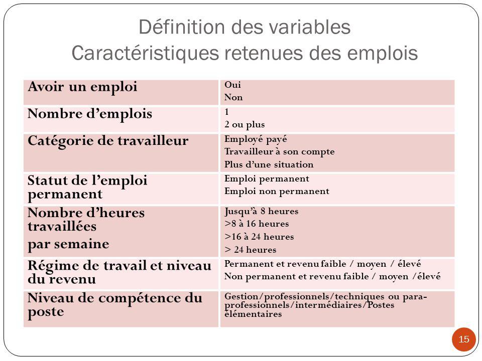 Définition des variables Caractéristiques retenues des emplois 15 Avoir un emploi Oui Non Nombre demplois 1 2 ou plus Catégorie de travailleur Employé