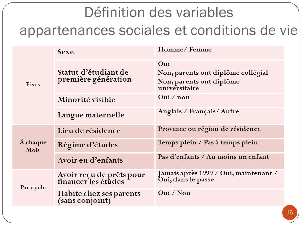 Définition des variables appartenances sociales et conditions de vie 16 Fixes Sexe Homme/ Femme Statut détudiant de première génération Oui Non, paren