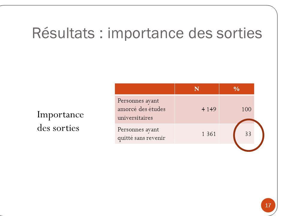 Résultats : importance des sorties Importance des sorties 17 N% Personnes ayant amorcé des études universitaires 4 149100 Personnes ayant quitté sans