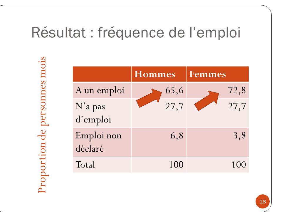 Résultat : fréquence de lemploi Proportion de personnes mois 18 HommesFemmes A un emploi65,672,8 Na pas demploi 27,7 Emploi non déclaré 6,83,8 Total10