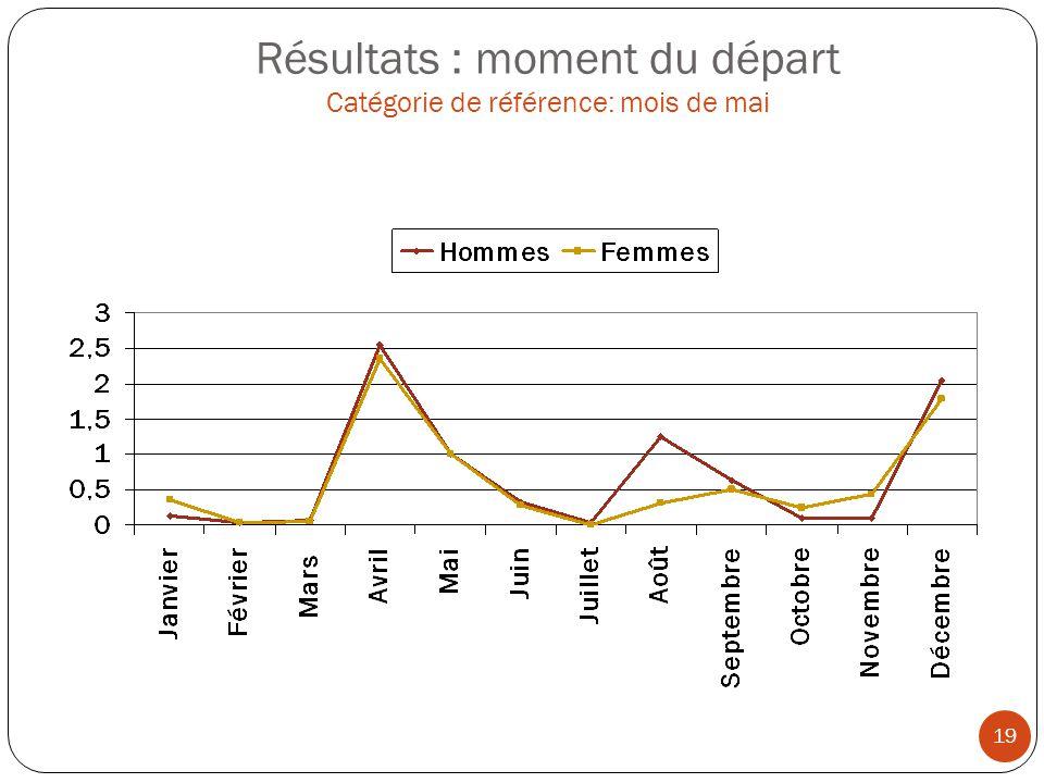 Résultats : moment du départ Catégorie de référence: mois de mai 19