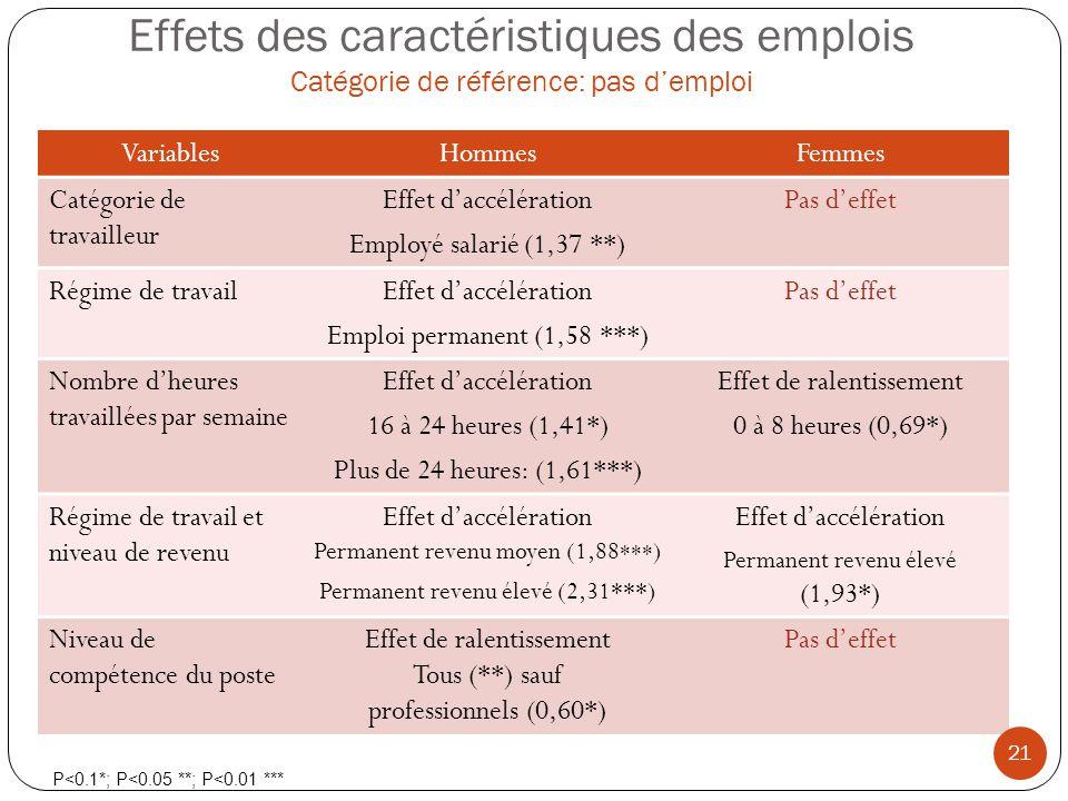 Effets des caractéristiques des emplois Catégorie de référence: pas demploi VariablesHommesFemmes Catégorie de travailleur Effet daccélération Employé