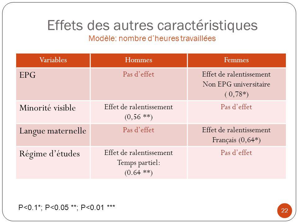 Effets des autres caractéristiques Modèle: nombre dheures travaillées VariablesHommesFemmes EPG Pas deffetEffet de ralentissement Non EPG universitair