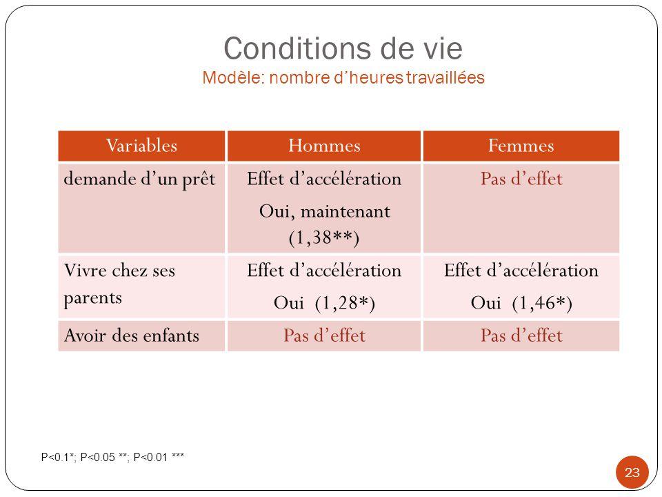 Conditions de vie Modèle: nombre dheures travaillées 23 VariablesHommesFemmes demande dun prêtEffet daccélération Oui, maintenant (1,38**) Pas deffet