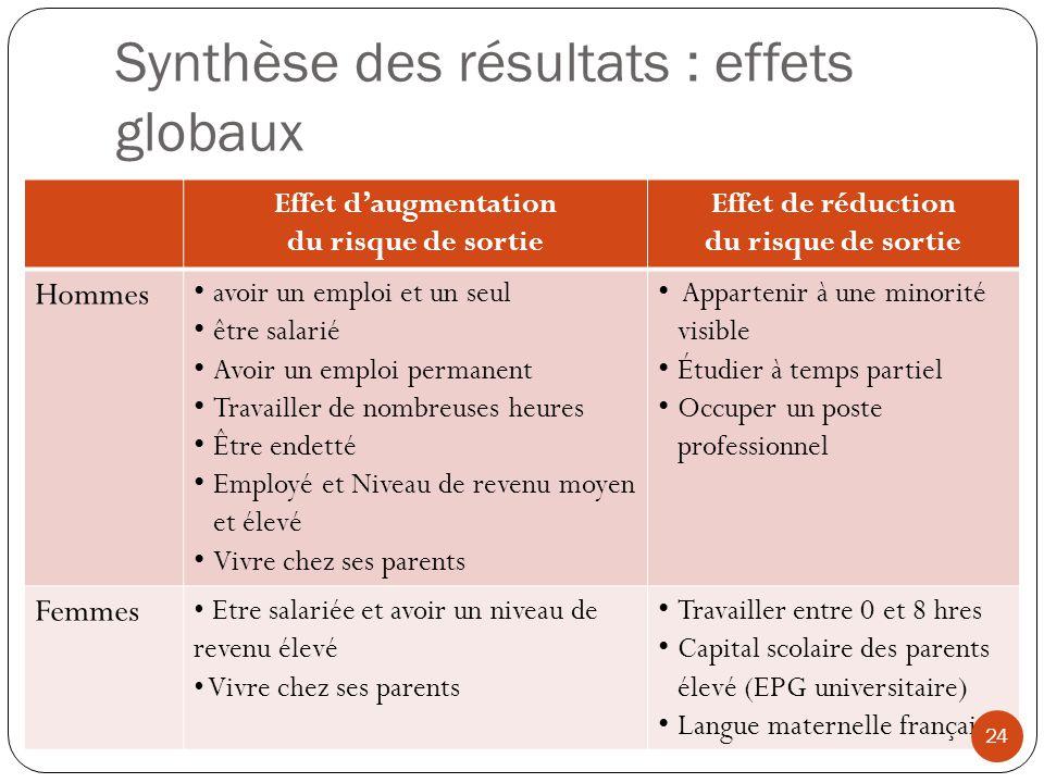 Synthèse des résultats : effets globaux Effet daugmentation du risque de sortie Effet de réduction du risque de sortie Hommes avoir un emploi et un se