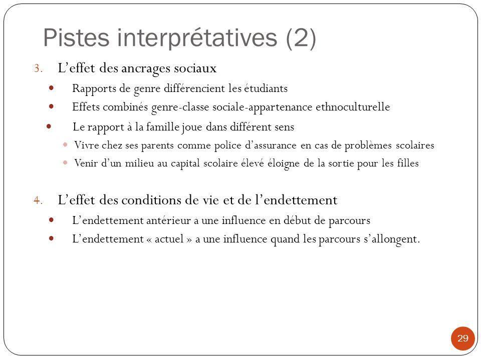 Pistes interprétatives (2) 29 3. Leffet des ancrages sociaux Rapports de genre différencient les étudiants Effets combinés genre-classe sociale-appart