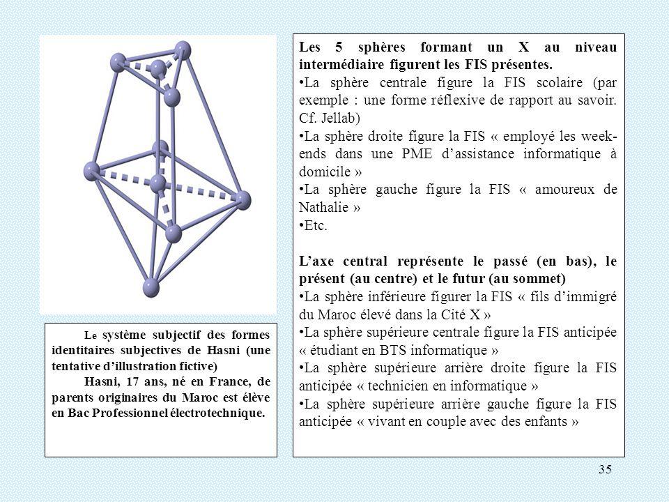 35 Le système subjectif des formes identitaires subjectives de Hasni (une tentative dillustration fictive) Hasni, 17 ans, né en France, de parents originaires du Maroc est élève en Bac Professionnel électrotechnique.