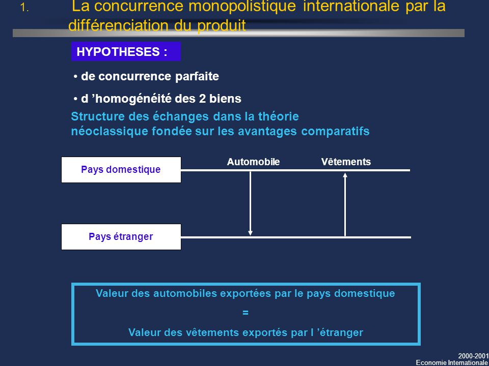 2000-2001 Economie Internationale 1. La concurrence monopolistique internationale par la différenciation du produit de concurrence parfaite d homogéné
