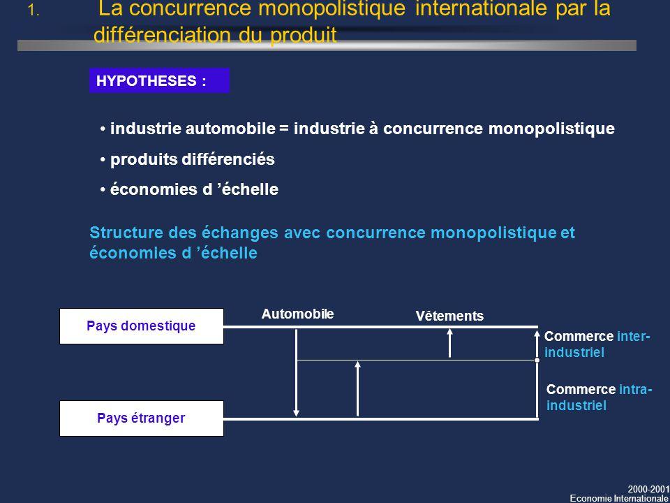 2000-2001 Economie Internationale 1. La concurrence monopolistique internationale par la différenciation du produit industrie automobile = industrie à