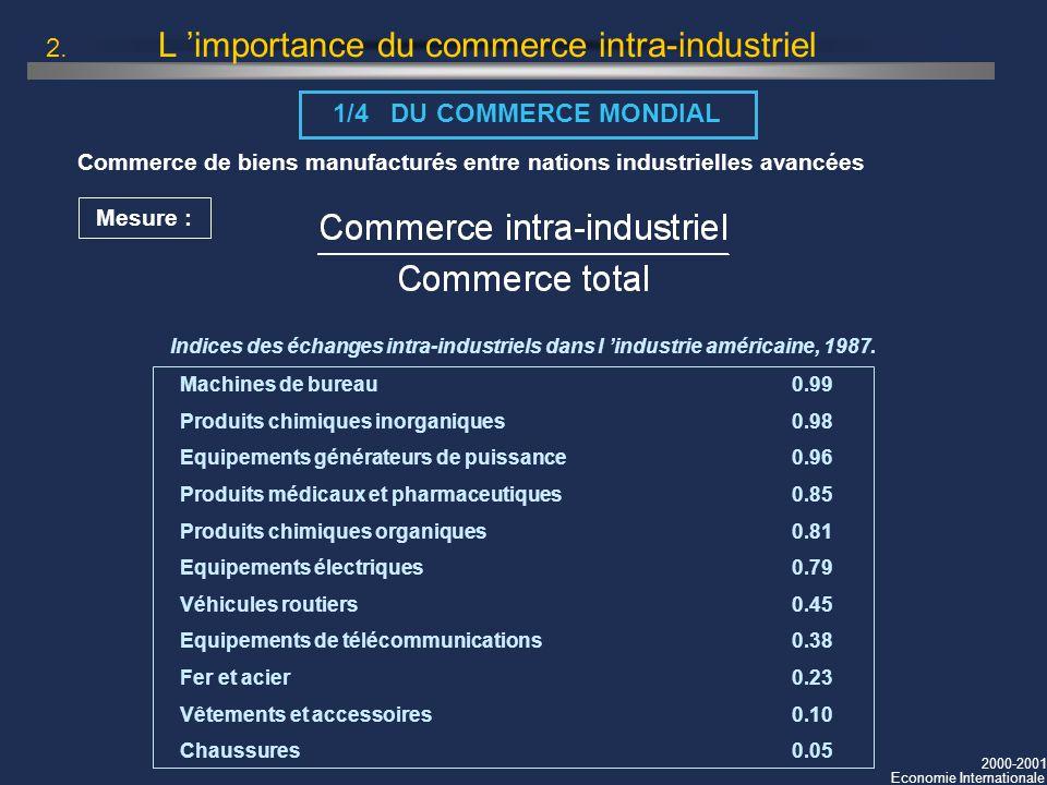 2000-2001 Economie Internationale 2. L importance du commerce intra-industriel 1/4 DU COMMERCE MONDIAL Commerce de biens manufacturés entre nations in