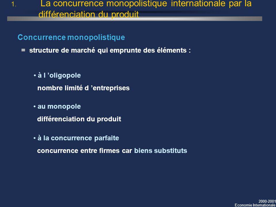 2000-2001 Economie Internationale 1. La concurrence monopolistique internationale par la différenciation du produit Concurrence monopolistique = struc