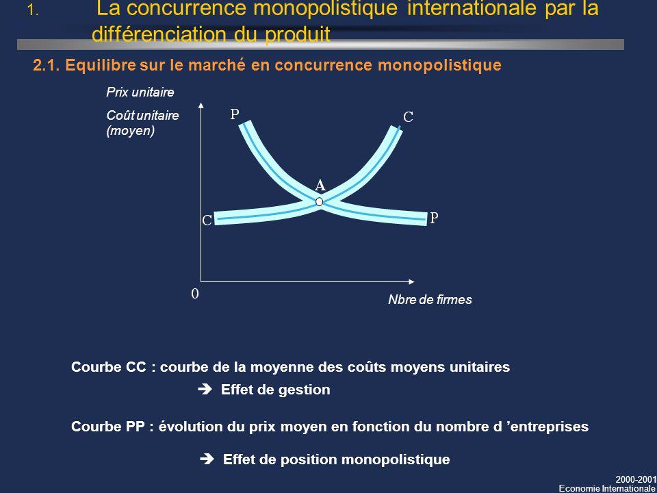2000-2001 Economie Internationale Effet de position monopolistique Effet de gestion 1. La concurrence monopolistique internationale par la différencia
