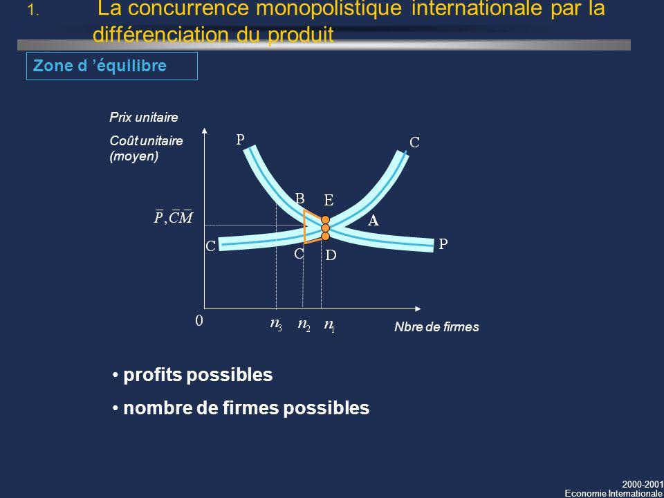 2000-2001 Economie Internationale 1. La concurrence monopolistique internationale par la différenciation du produit Zone d équilibre Nbre de firmes Pr