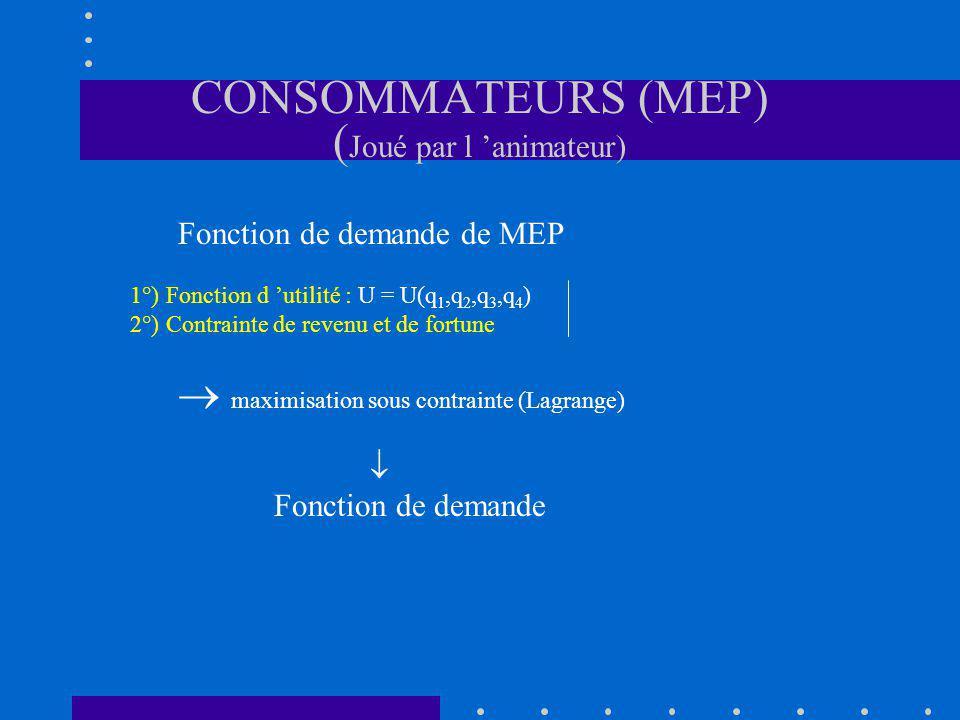CONSOMMATEURS (MEP) ( Joué par l animateur) Fonction de demande de MEP 1°) Fonction d utilité : U = U(q 1,q 2,q 3,q 4 ) 2°) Contrainte de revenu et de fortune maximisation sous contrainte (Lagrange) Fonction de demande