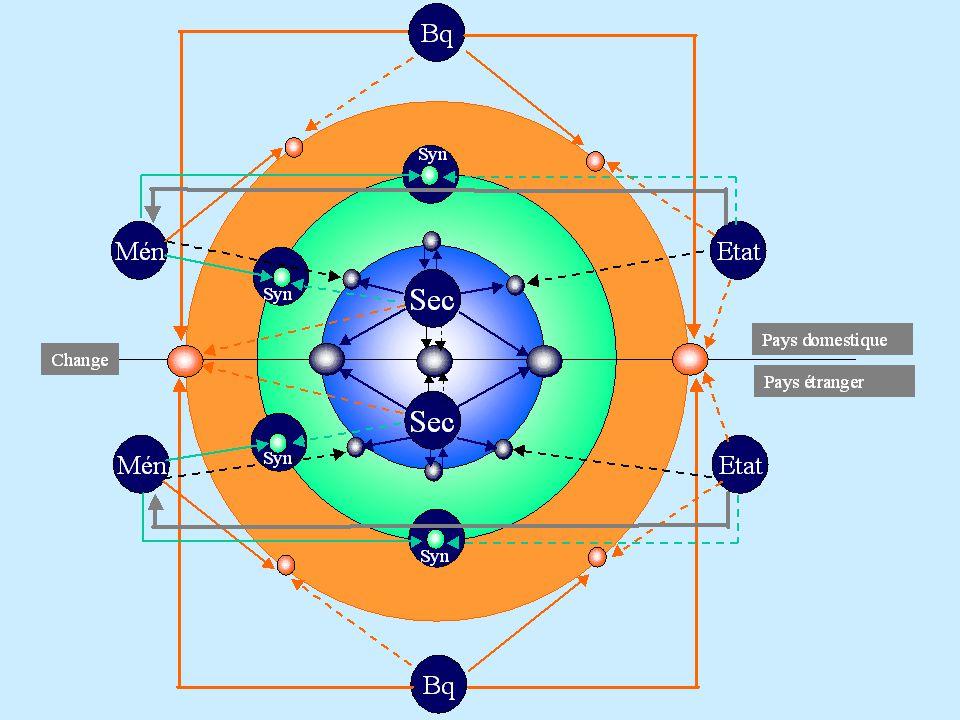 ULYSSE GAME Un jeu de simulation de circuits économiques Conception (suite) Fonction de demande Fonction de production Equations d équilibre –Trois conceptions du PIB –Tableau économique d ensemble (emplois et ressources)