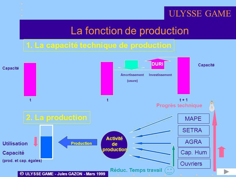 La fonction de production 1. La capacité technique de production 2. La production Activité de production Amortissement (usure) Investissement DURI Cap