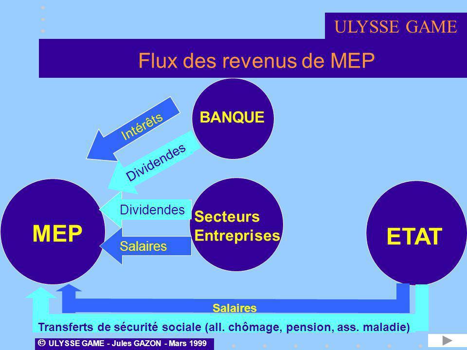 Flux des revenus de MEP Secteurs Entreprises MEP ETAT Intérêts DividendesSalaires BANQUE Salaires Transferts de sécurité sociale (all. chômage, pensio