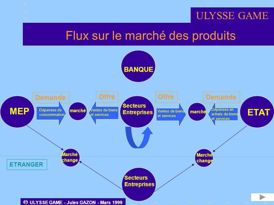 Flux sur le marché des produits ETAT MEP BANQUE Secteurs Entreprises Demande Offre Dépenses de consommation marché Ventes de biens et services marché