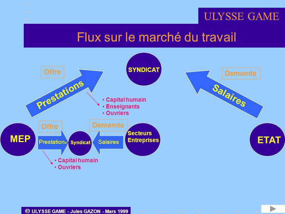 ULYSSE GAME - Jules GAZON - Mars 1999 TABLEAU ECONOMIQUE D ENSEMBLE 71 équations d équilibre entre : ressources (crédits) et emplois (débits) ULYSSE GAME