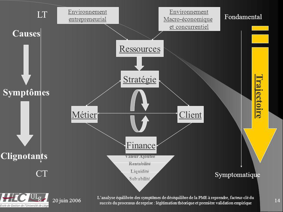 20 juin 2006 Lanalyse équilibrée des symptômes de déséquilibre de la PME à reprendre, facteur-clé du succès du processus de reprise : légitimation théorique et première validation empirique 14 Environnement entrepreneurial Stratégie ClientMétier Finance Environnement Macro-économique et concurrentiel Ressources Valeur Ajoutée Rentabilité Liquidité Solvabilité CT Fondamental Symptomatique LT Causes Trajectoire Symptômes Clignotants