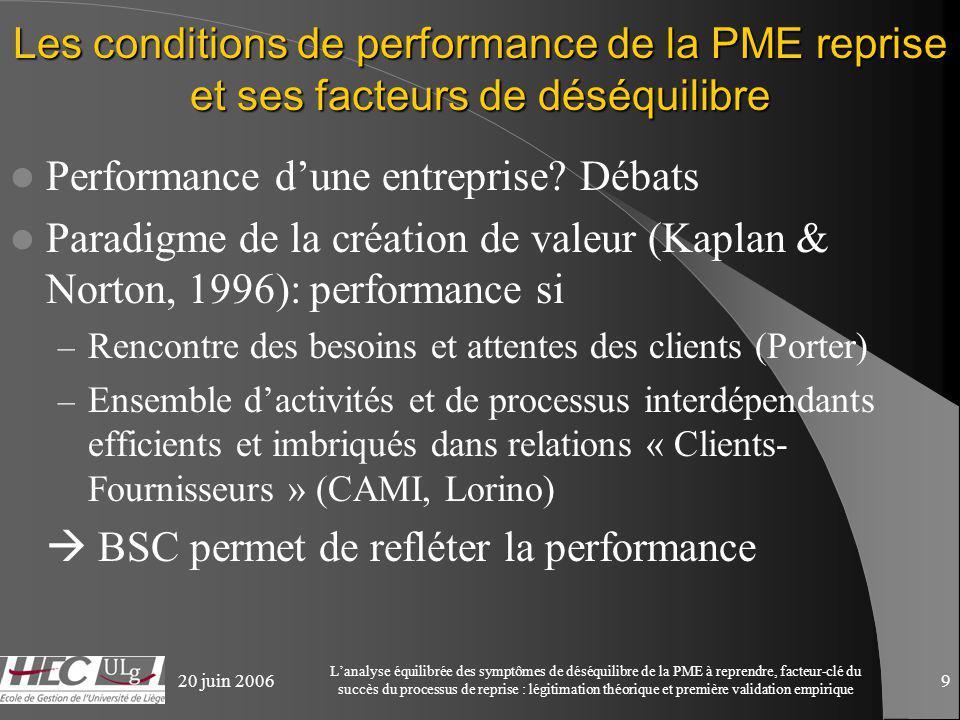 20 juin 2006 Lanalyse équilibrée des symptômes de déséquilibre de la PME à reprendre, facteur-clé du succès du processus de reprise : légitimation théorique et première validation empirique 9 Les conditions de performance de la PME reprise et ses facteurs de déséquilibre Performance dune entreprise.