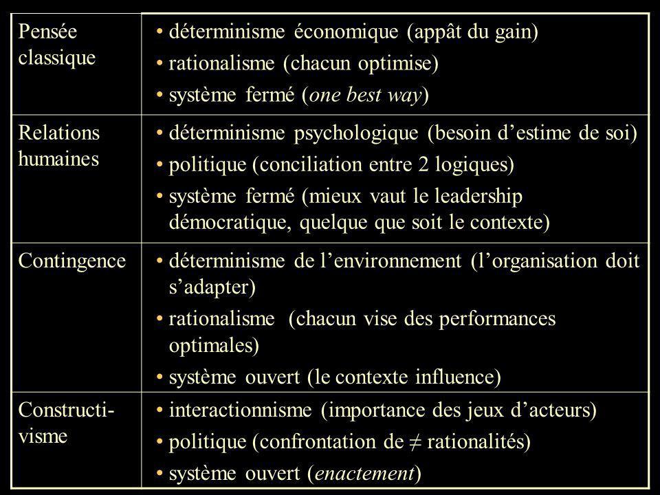 1 Pensée classique déterminisme économique (appât du gain) rationalisme (chacun optimise) système fermé (one best way) Relations humaines déterminisme