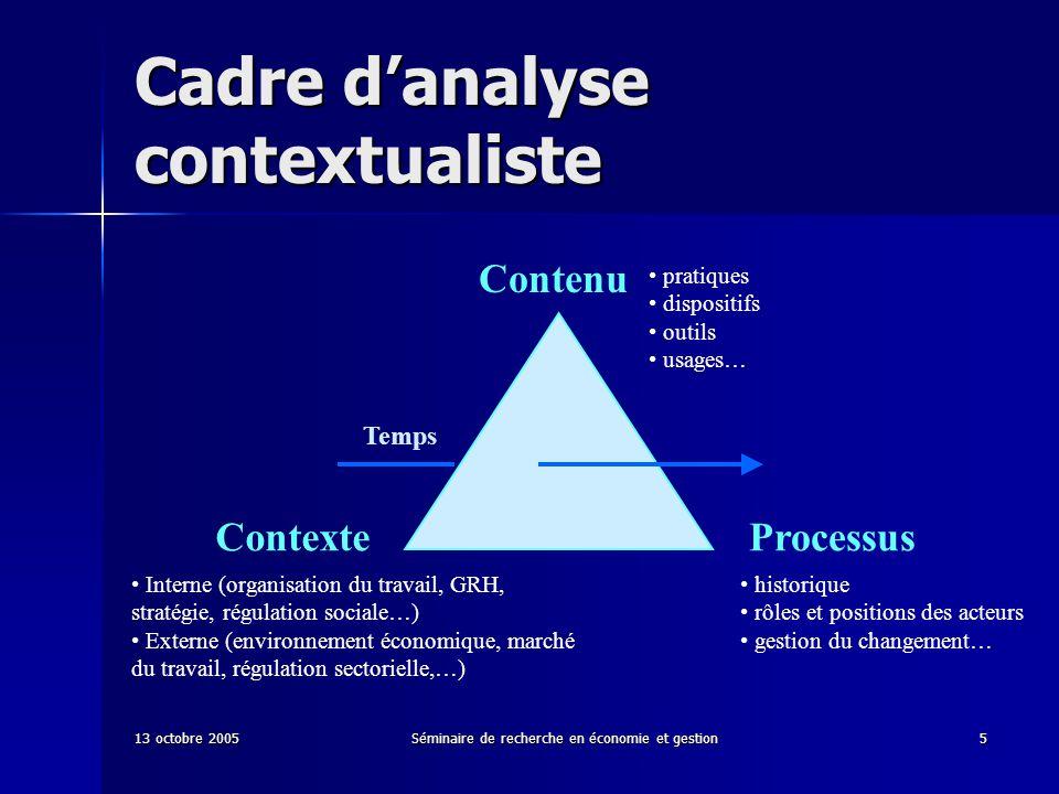 13 octobre 2005Séminaire de recherche en économie et gestion5 Cadre danalyse contextualiste Contenu ContexteProcessus Temps pratiques dispositifs outi