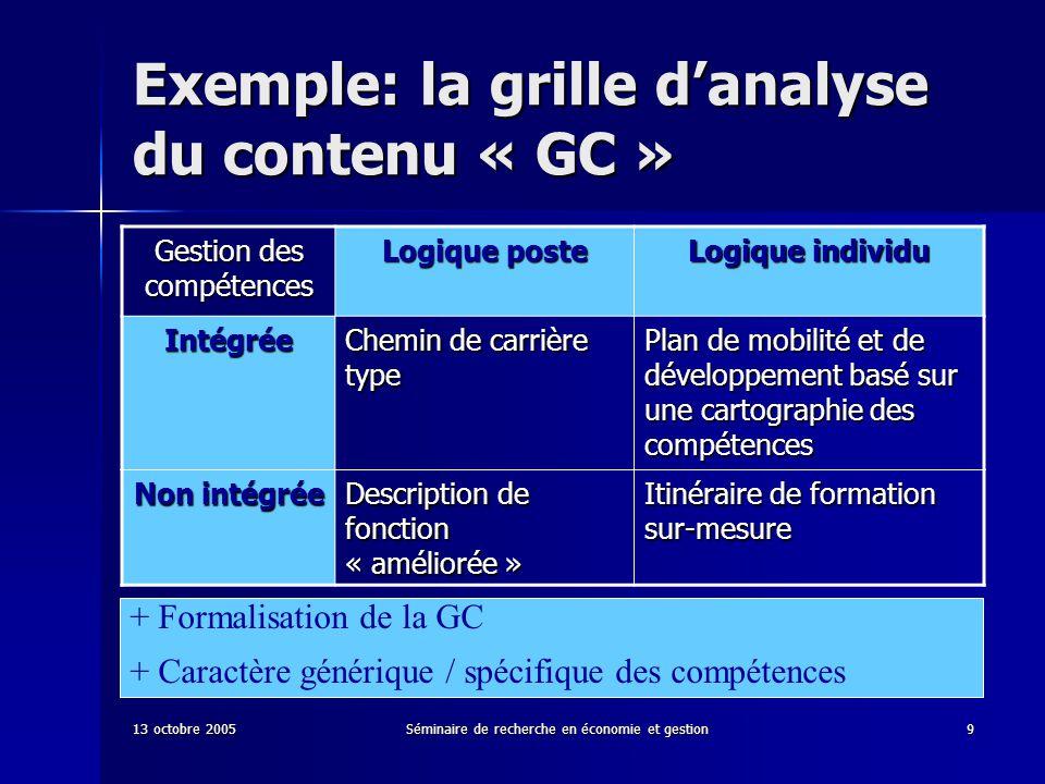 13 octobre 2005Séminaire de recherche en économie et gestion9 Exemple: la grille danalyse du contenu « GC » Gestion des compétences Logique poste Logi