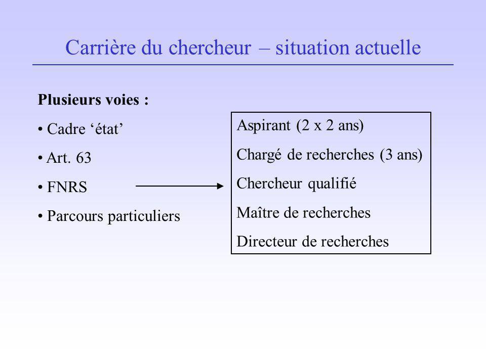 Carrière du chercheur – situation actuelle Plusieurs voies : Cadre état Art. 63 FNRS Parcours particuliers Aspirant (2 x 2 ans) Chargé de recherches (