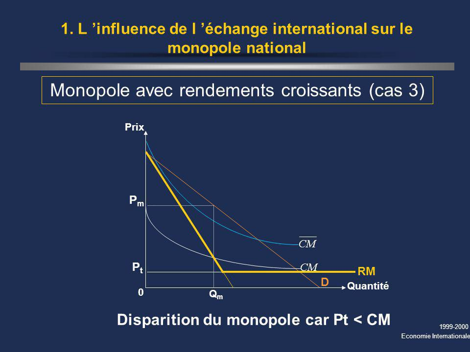 1999-2000 Economie Internationale 1. L influence de l échange international sur le monopole national Monopole avec rendements croissants (cas 3) Prix