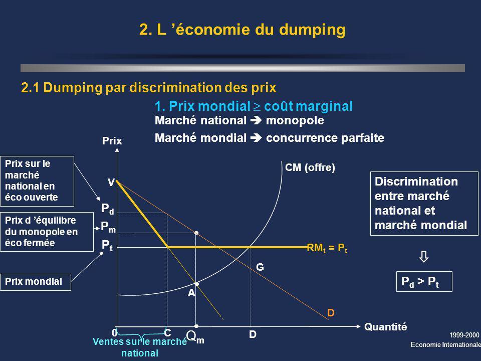 1999-2000 Economie Internationale 2. L économie du dumping 2.1 Dumping par discrimination des prix 1. Prix mondial coût marginal Marché national monop
