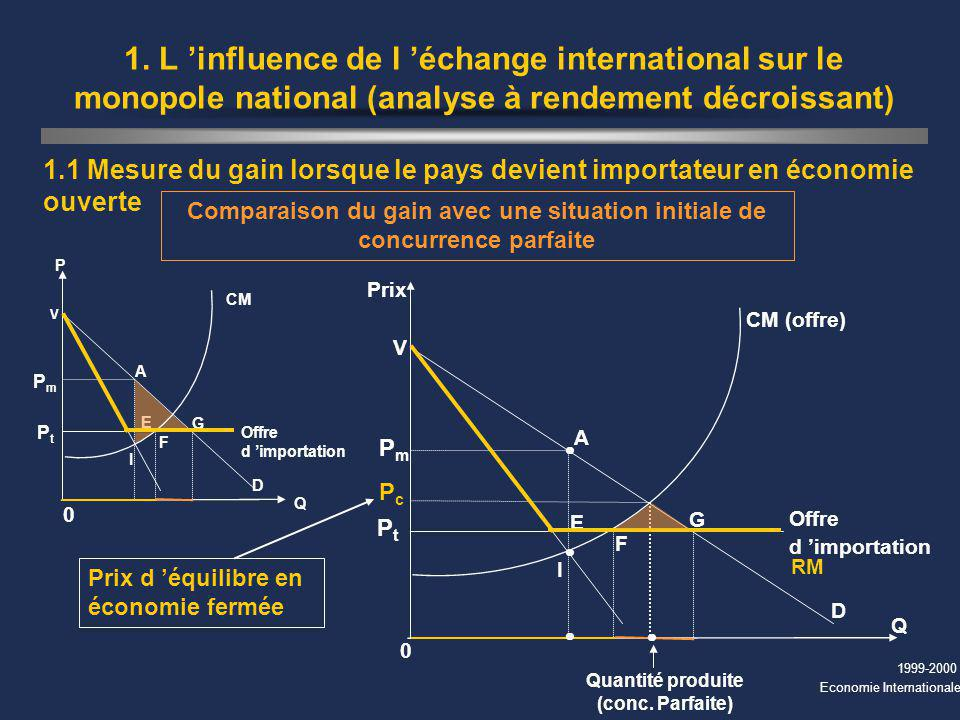 1999-2000 Economie Internationale 1. L influence de l échange international sur le monopole national (analyse à rendement décroissant) 1.1 Mesure du g