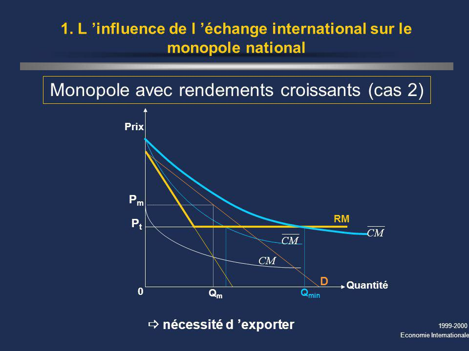 1999-2000 Economie Internationale 1. L influence de l échange international sur le monopole national Monopole avec rendements croissants (cas 2) Q min