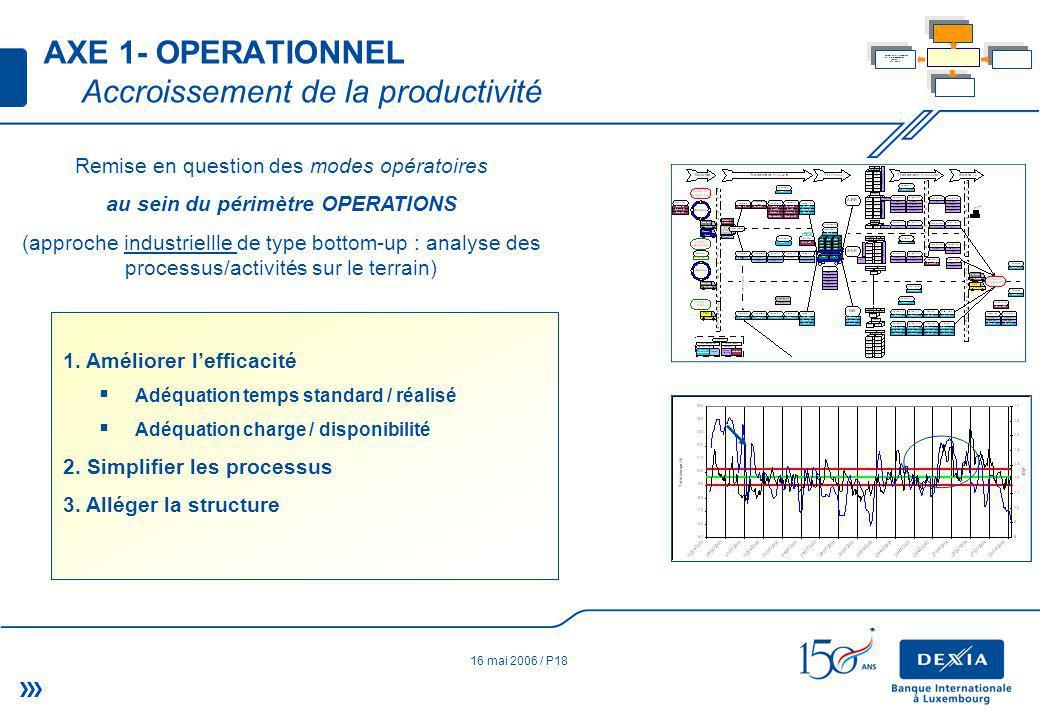 16 mai 2006 / P18 Remise en question des modes opératoires au sein du périmètre OPERATIONS (approche industriellle de type bottom-up : analyse des processus/activités sur le terrain) 1.