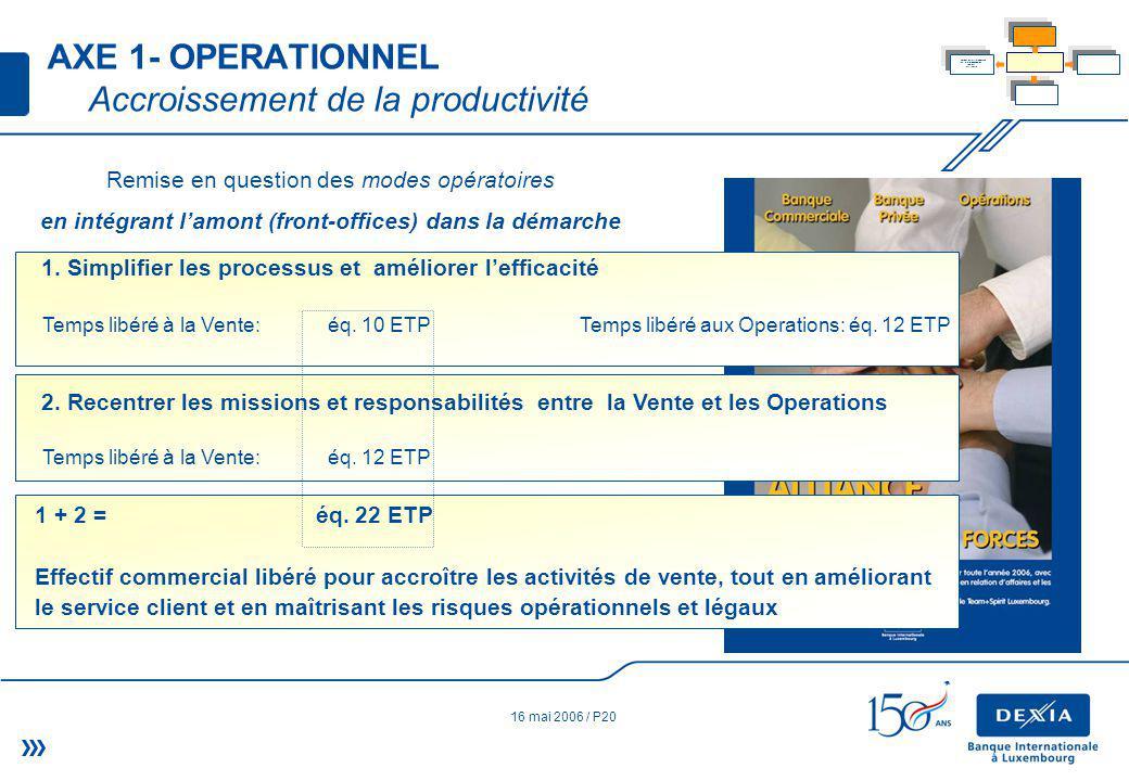 16 mai 2006 / P20 Remise en question des modes opératoires en intégrant lamont (front-offices) dans la démarche (approche front to back) 2.