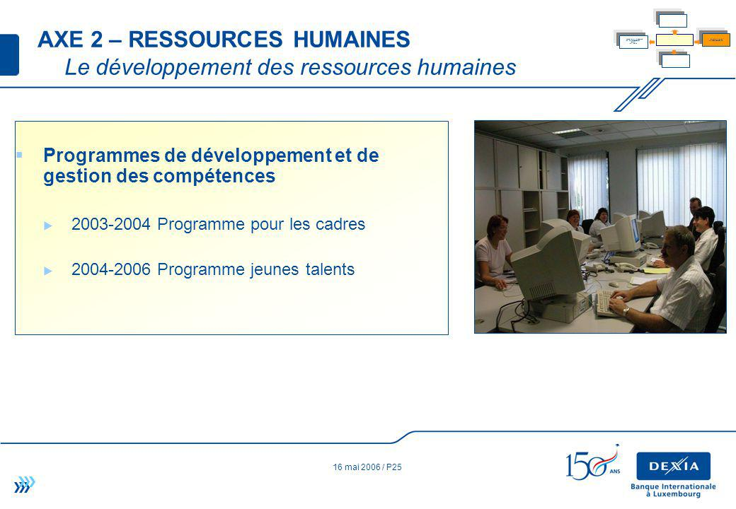 16 mai 2006 / P25 AXE 2 – RESSOURCES HUMAINES Le développement des ressources humaines Programmes de développement et de gestion des compétences 2003-2004 Programme pour les cadres 2004-2006 Programme jeunes talents Serve the business lines in their development while maintaining the best balance between quality of service and productivity of the business Increase productivity in a sustained and controlled way Develop our sourcing models and our internal and external client relations (skills centre) Develop the versatility and skills of our human resources Determine and manage our operational, financial and regulatory risks