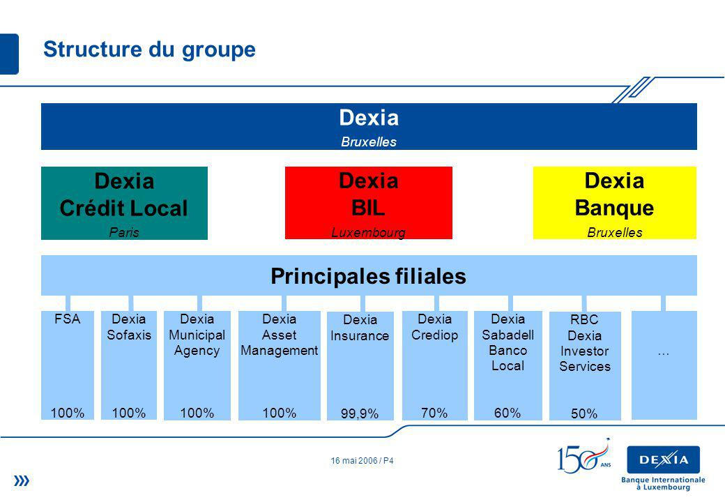 16 mai 2006 / P4 Structure du groupe Dexia Bruxelles Dexia Crédit Local Paris Dexia BIL Luxembourg Dexia Banque Bruxelles Principales filiales FSA 100% Dexia Insurance 99,9% Dexia Sofaxis 100% Dexia Municipal Agency 100% Dexia Asset Management 100% RBC Dexia Investor Services 50% Dexia Crediop 70% Dexia Sabadell Banco Local 60% …